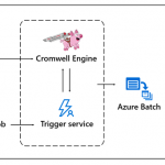 Accelerating genomics workflows and data analysis on Azure