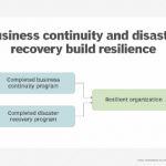 Bolster an operational resilience strategy with these tips