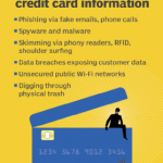How do cybercriminals steal credit card information?