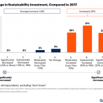 Advancing your financial services strategy with Azure sustainability