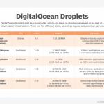 Dive into DigitalOcean Droplets and App Platform