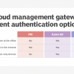 What admins need to know about CMG client authentication