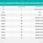 TB vs. GB: Is a terabyte bigger than a gigabyte?