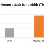 Business as usual for Azure customers despite 2.4 Tbps DDoS attack