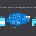 Unleashing the true potential of 5G with cloud networks